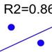 Regression in Maple