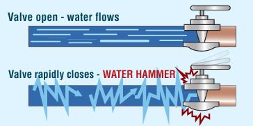 fluid dynamics for dummies pdf