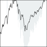 Drawdown of Historical Stock Prices - Application Center