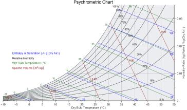 Online psychometric chart