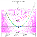 Comparison of Multivariate Optimization Methods