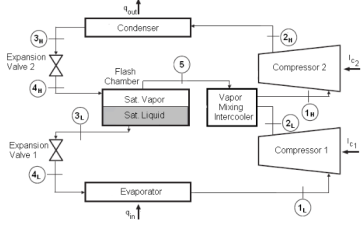 Thermodynamic Calculations of Two-Stage Vapor Compression
