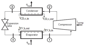 Advanced Exergetic Analysis of Simple Vapor Compression