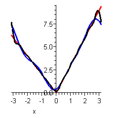 Functional Approximation through Finite Fourier Series