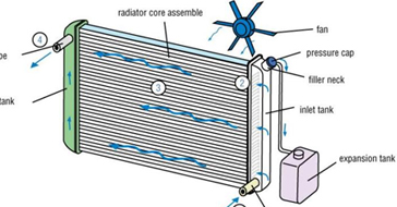 Smaller Radiator Design With Optimized Heat Transfer