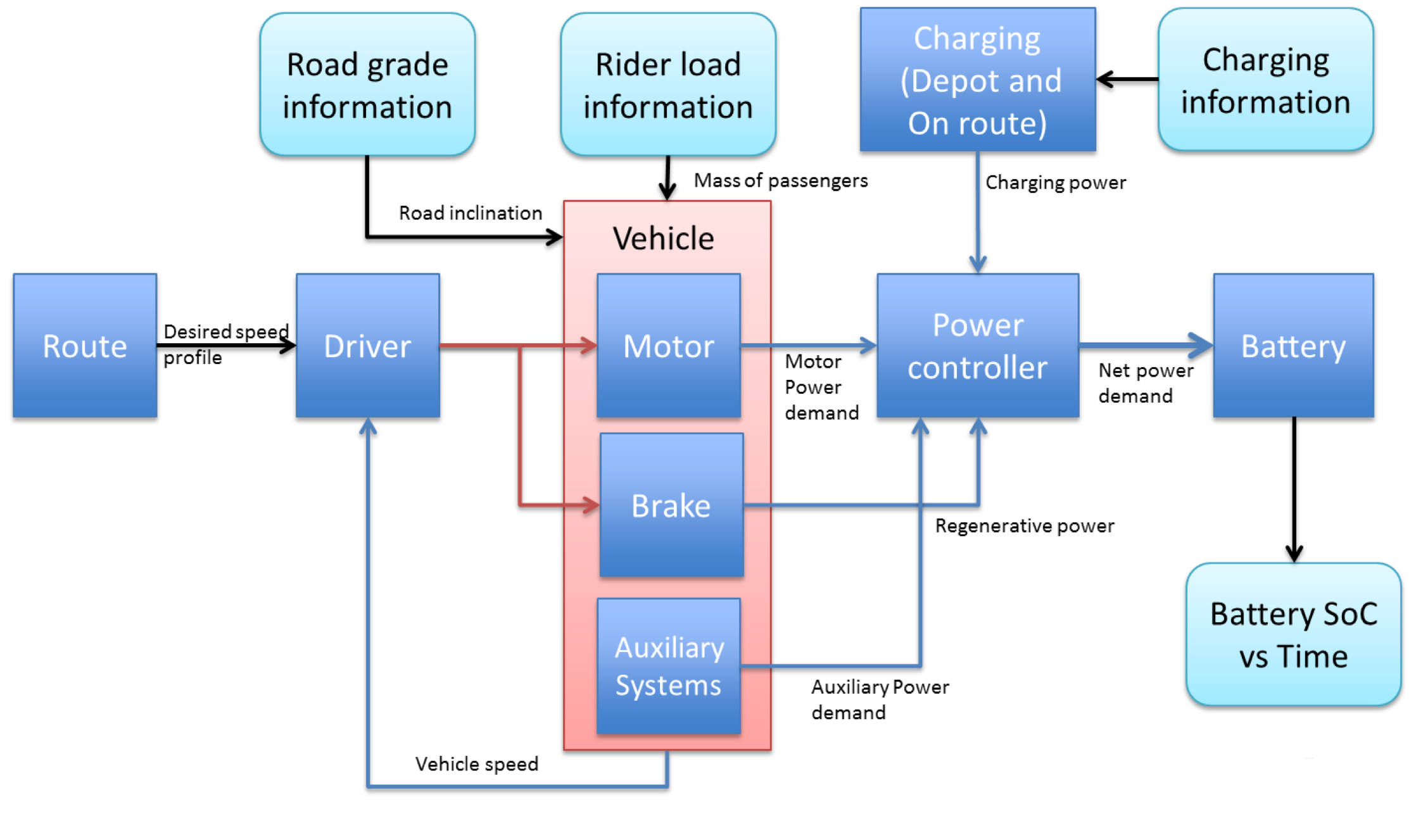 Figure 1 The Model Structure Includes Input From A