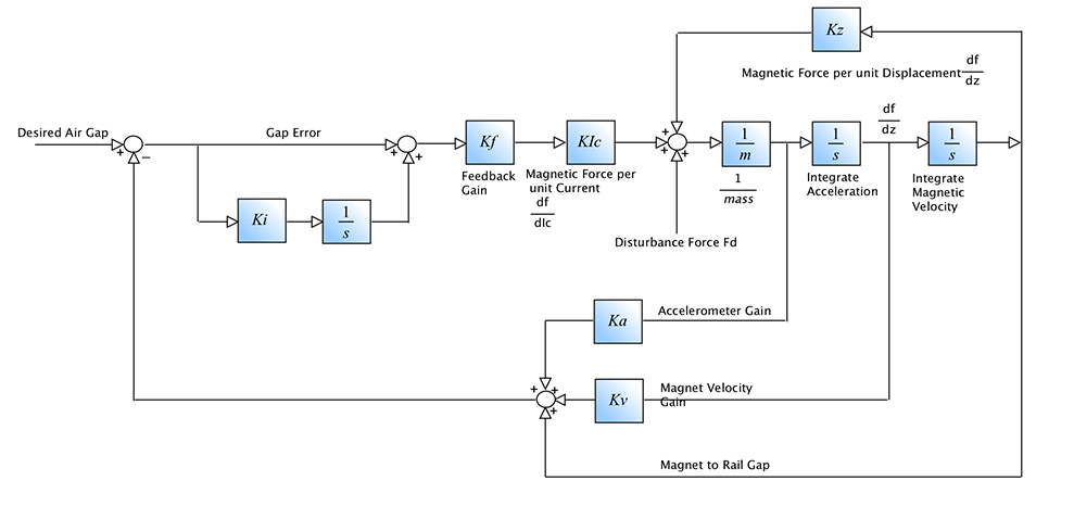 Maple Optimizes Controller Design to Guide the Motion of a Maglev