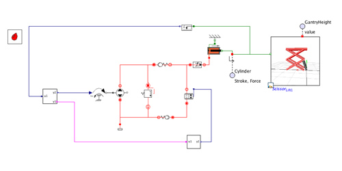 Scissor Lift with Modelon Hydraulics – Multibody, Multi