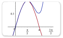 First year calculus: Approximation of the Taylor Polynomial