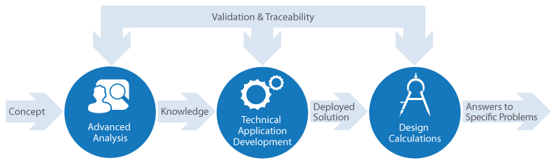 Validation and Traceability
