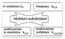 A Maple Algorithm for K-statistics, Polykays & Their Multivariate Generalization