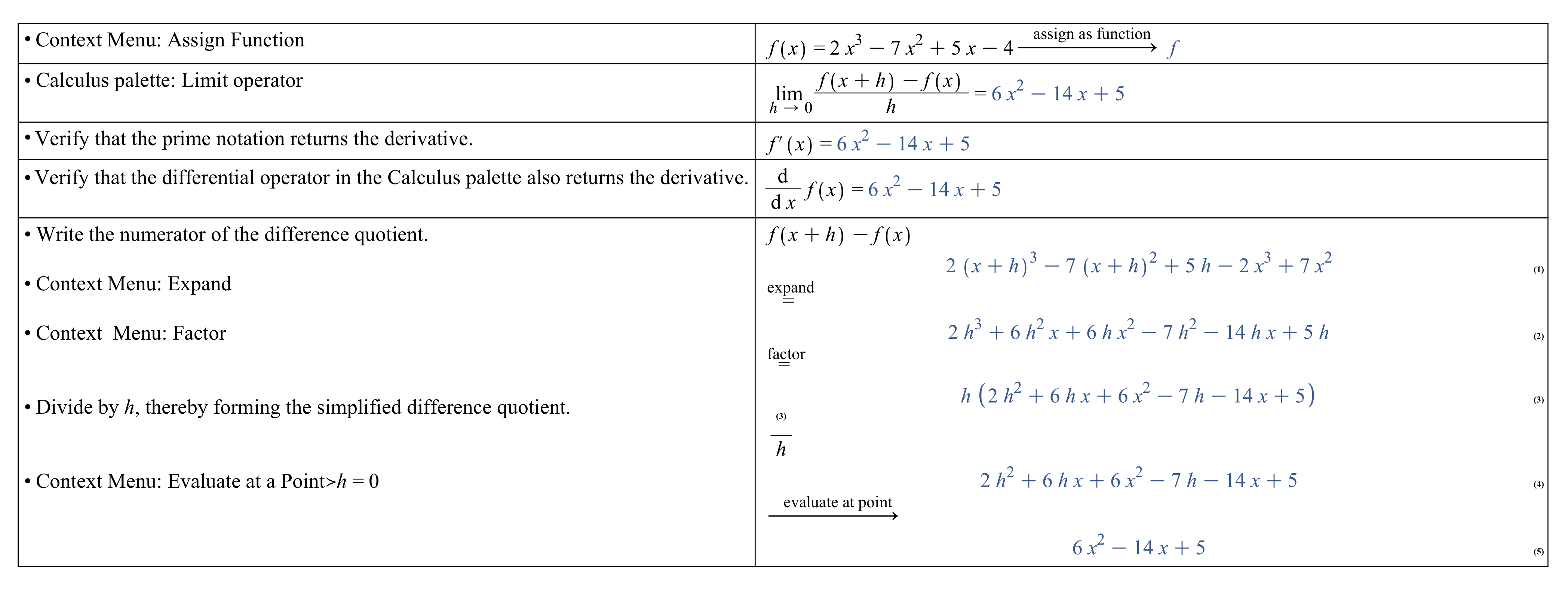 Computer algebra systems: Applying the definition of the derivative to a polynomial