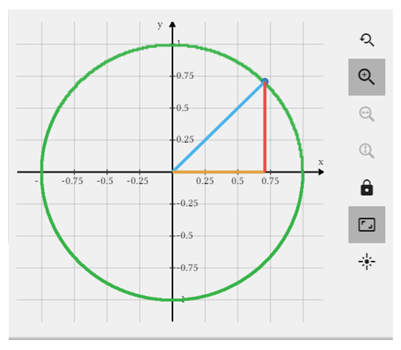Trigonometry and the Unit Circle