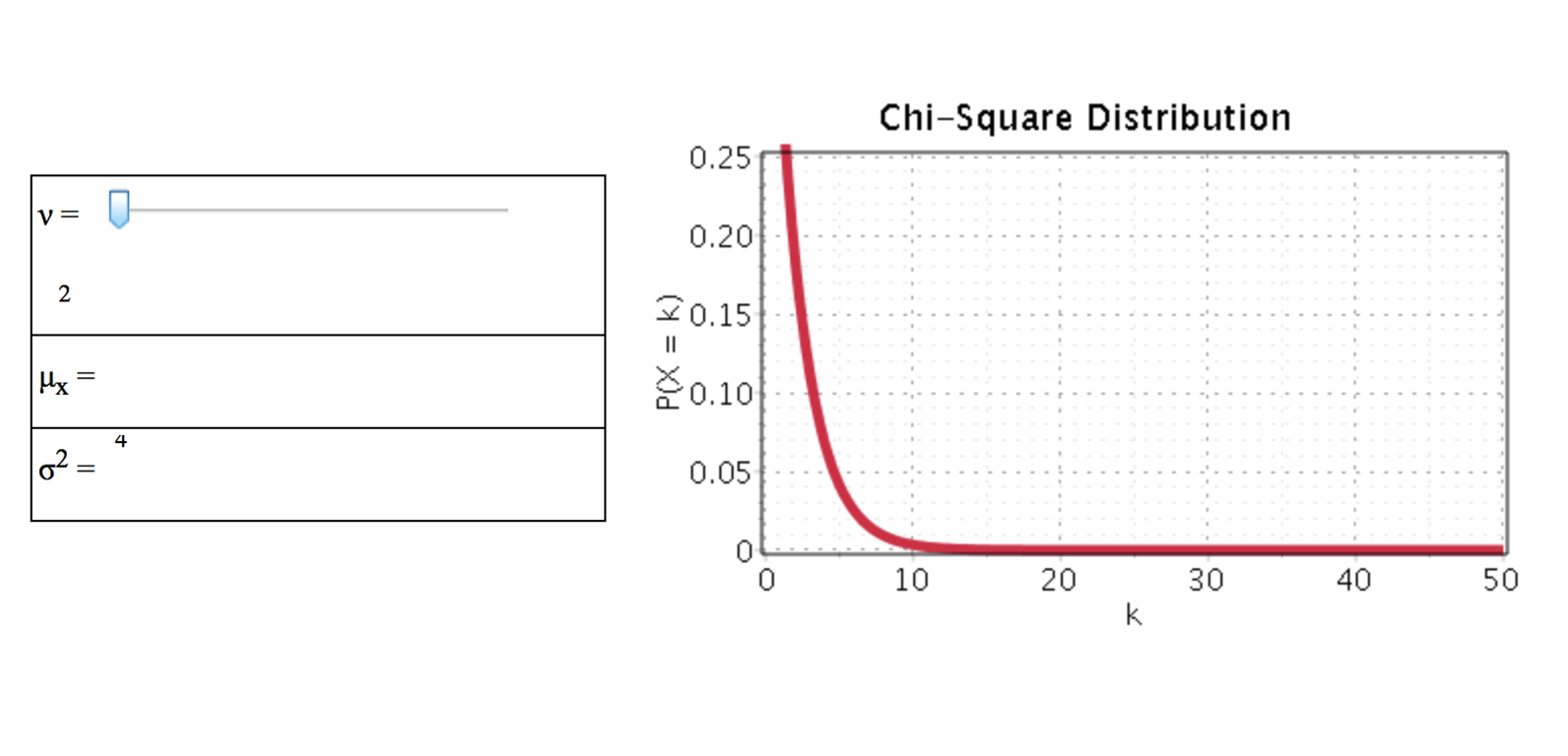 Chi-Square Distribution
