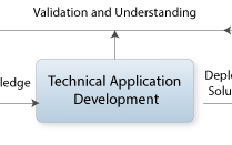 Technical Application Development