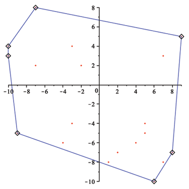 Example: Computing a Convex Hull - New Features in Maple 15 - Math