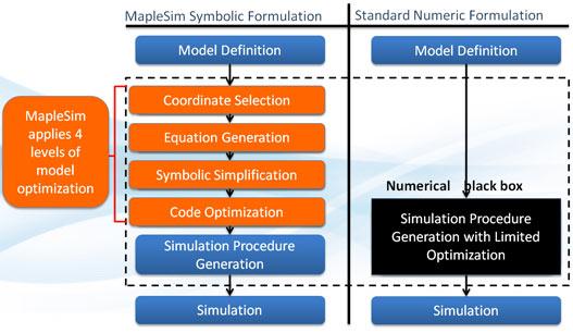 The Advantages of Symbolic Computation - MapleSim - Maplesoft