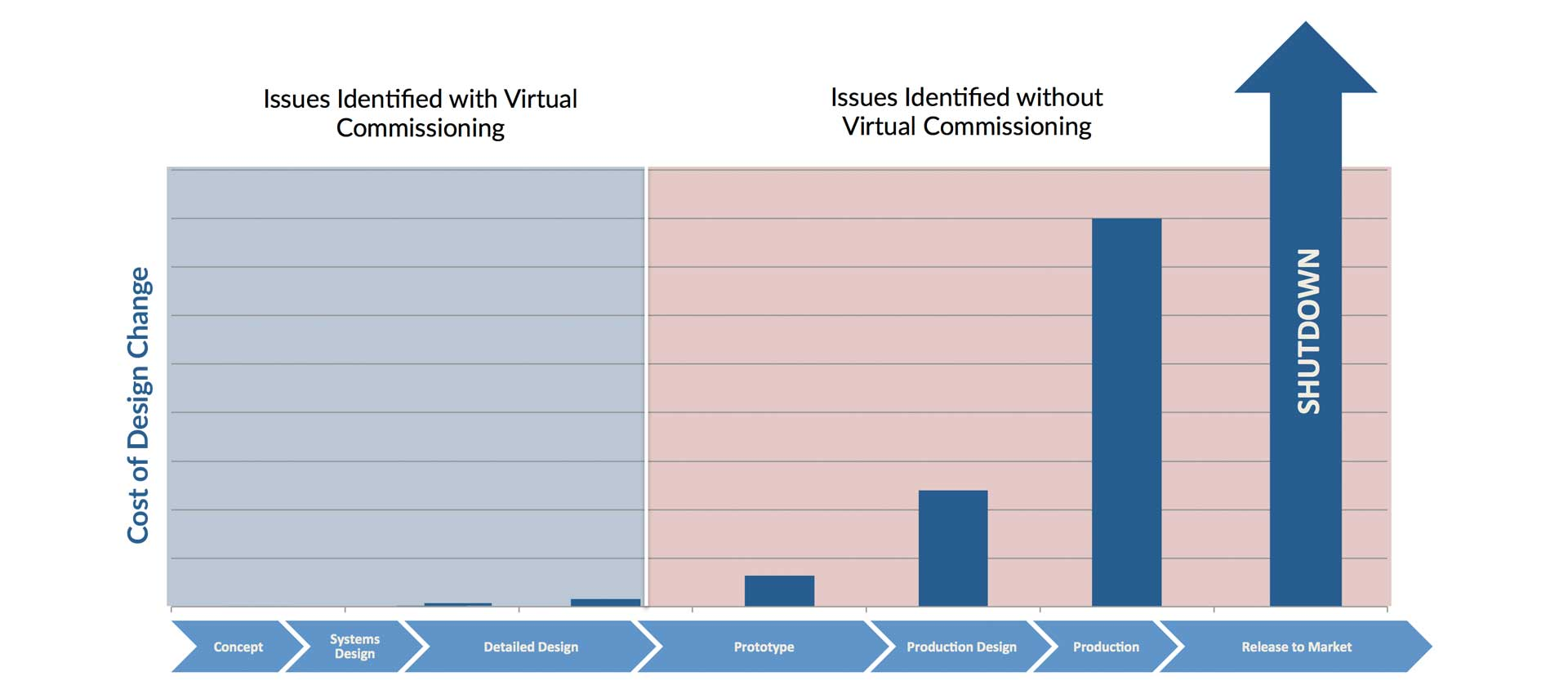 Virtual commissioning identifies integration problems early in the development cycle when the cost of changes is low.