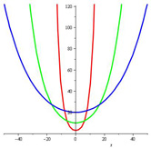 Catenary curves for a=3, 10, 20
