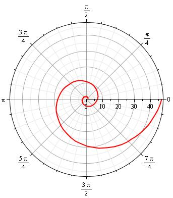 Golden Spiral, graphed using Maple